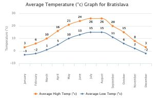 Bratislava Ortalama Sıcaklık Grafiği